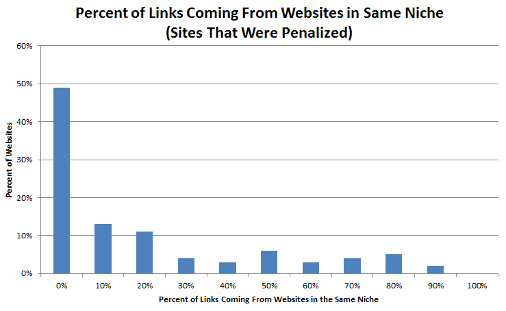 percentage inkomende links google