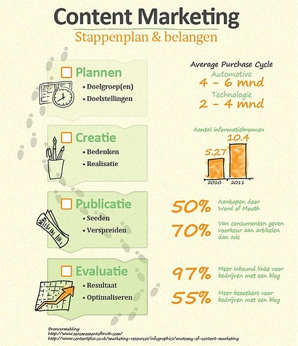Content Marketing stappenplan
